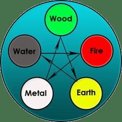 Image of destructive cycles
