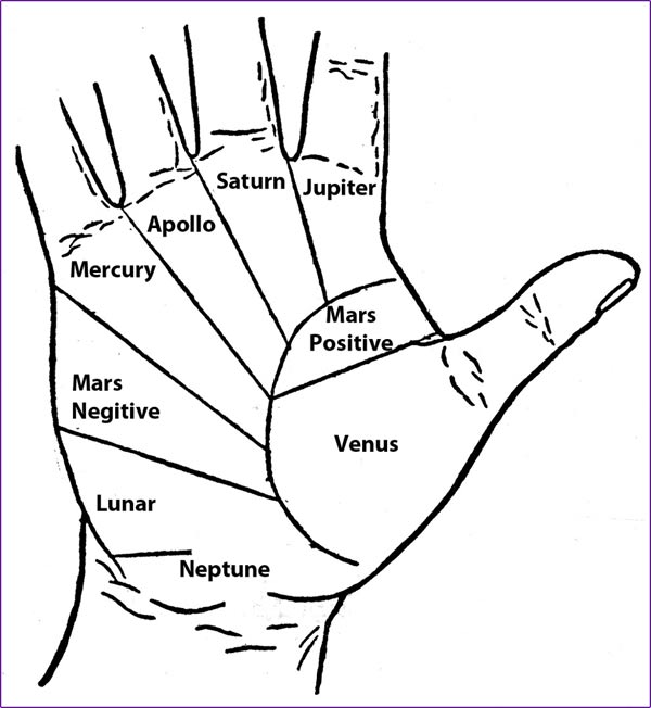 Palmistry | Witchcraft - Pagan, Wiccan, Occult and Magic