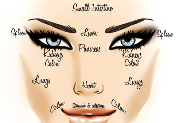 Face Reading | Witchcraft - Pagan, Wiccan, Occult and Magic