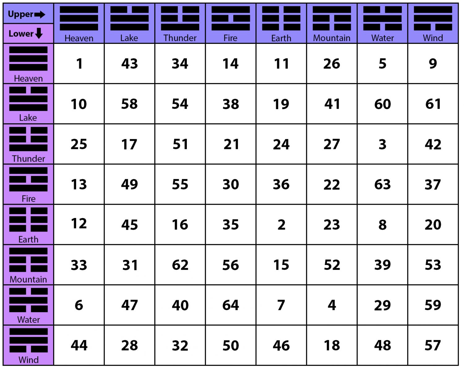An Introduction To I Ching